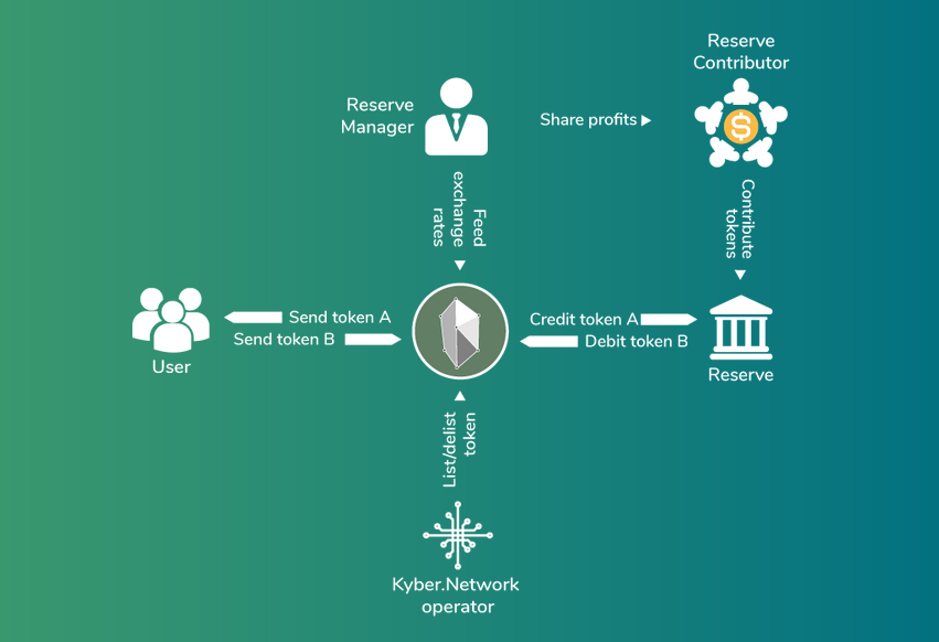 Kyber network users