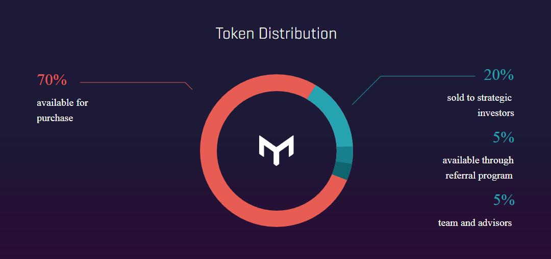 MSP token