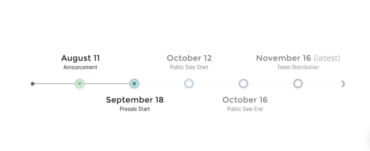 BLOCKv token sale dates