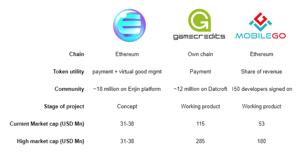 Gaming cryptocurrencies