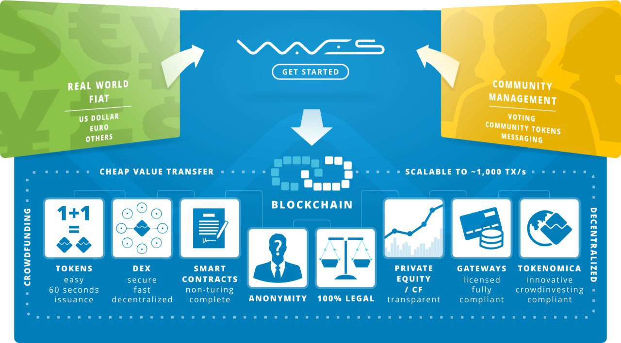 Waves community