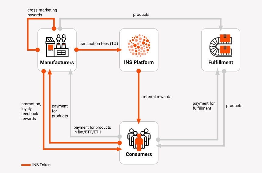 INS Grocery Ecosystem